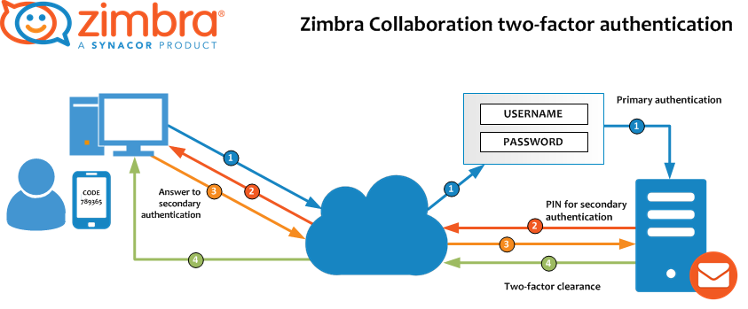 Zimbra (2FA) Two-Factor Authentication JABETTO