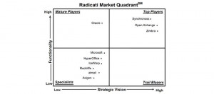 Radicati 2019 Market Quadrant
